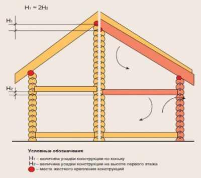 Как правильно корректировать процесс усадки деревянных зданий своими руками